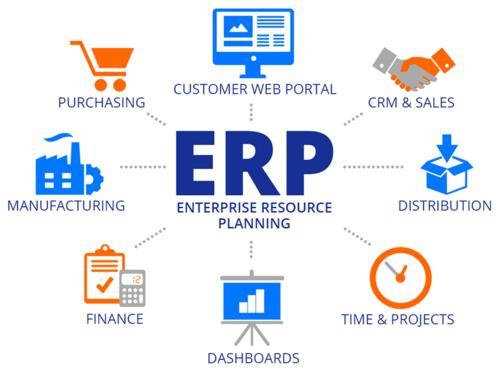 CRM & ERP integration in Nigeria